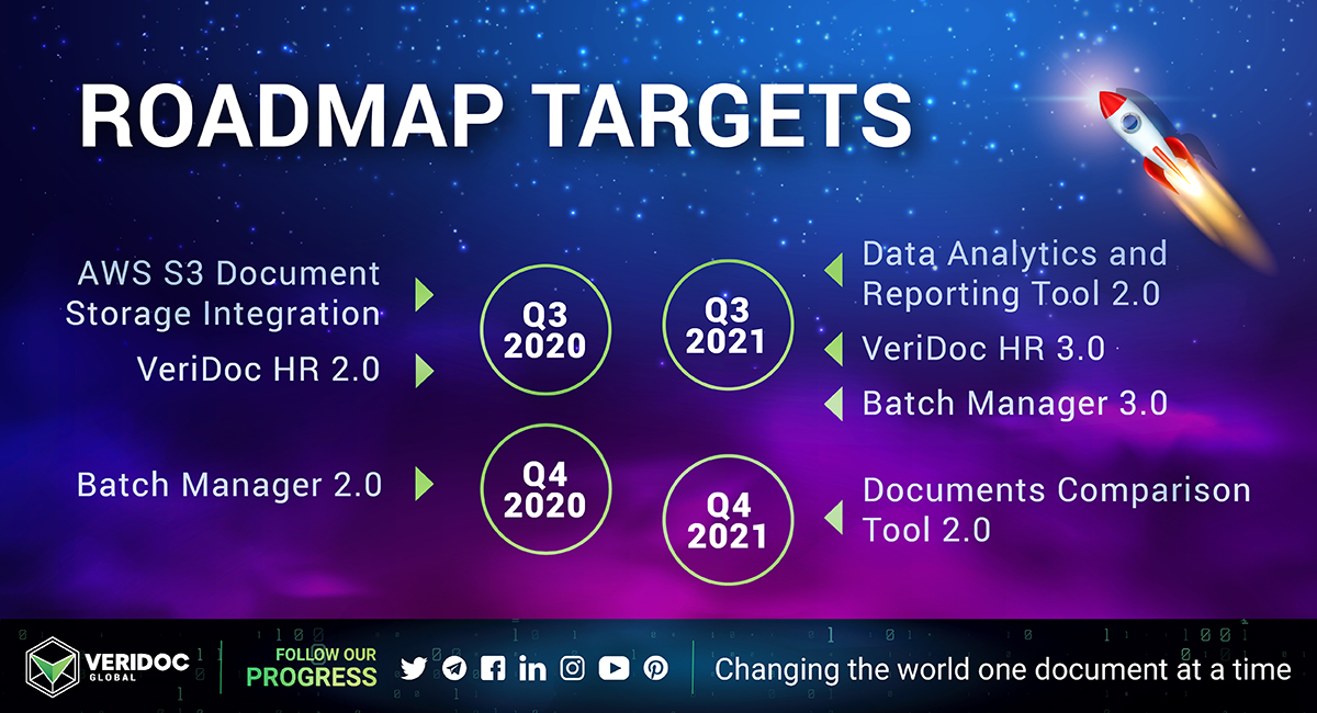 Roadmap Targets